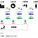税務調査にて仕入税額控除否認で追徴されるも2300万円が消滅に!